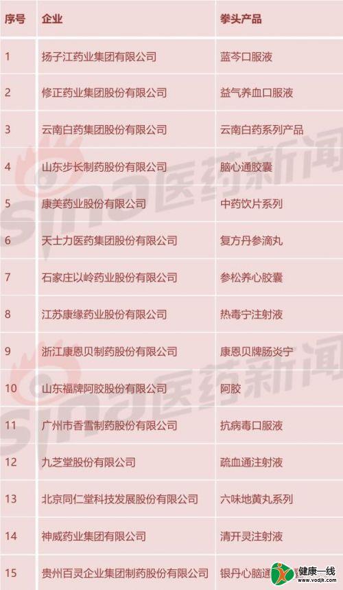 2017年度中华民族医药百强品牌企业隆重发布