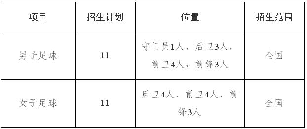 内蒙古大学2019年高水平运动队招生简章