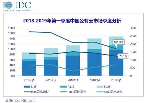 IDC:2019Q1中国公有云服务市场规模达24.6亿美元