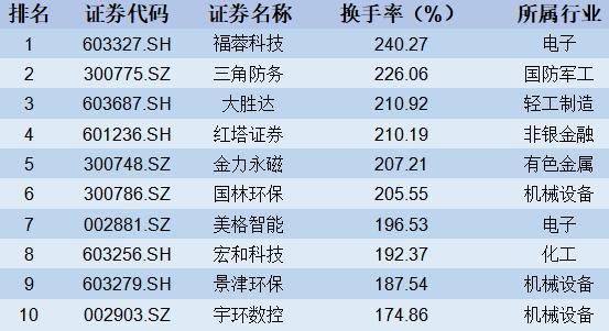 【股市周报】市场进入二次探底(8月5日-8月9日)
