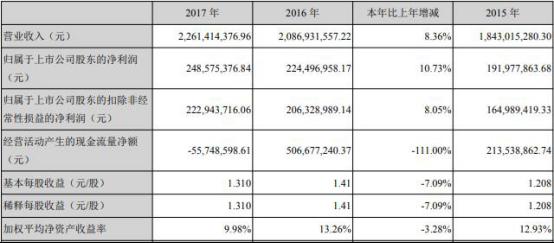*ST天圣用去8亿募资业绩惨淡 投行华西证券赚6800万