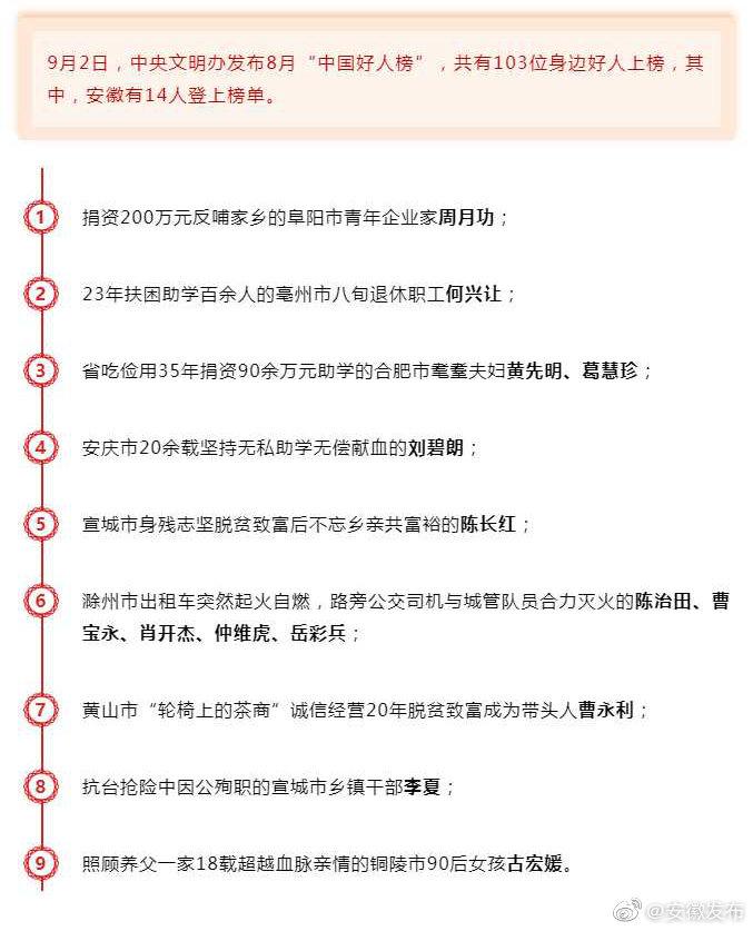 """8月""""中国好人榜""""揭晓 安徽14人上榜"""