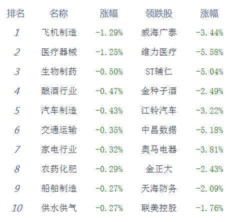 午评:沪指震荡走低跌0.05% 个股涨跌互半