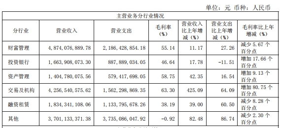 海通证券上半年信用减值损失11亿 支付职工现金36亿