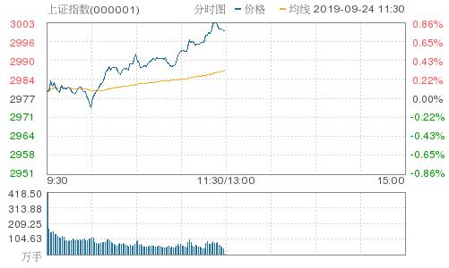 午盘:沪指收涨0.77% 数字货币板块全线爆发