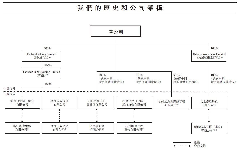 港交所披露阿里巴巴招股书:马云仅持股6.1%