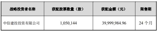 新光光电募资9亿破发净利腰斩 投行中信建投赚7618万