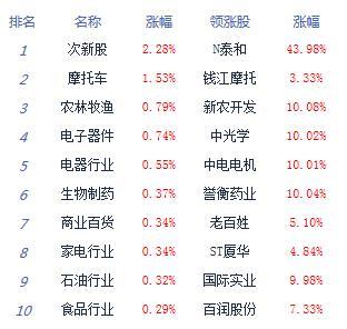 午评:大盘延续弱势沪指跌0.31% 农业股逆市走强