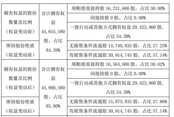 飞利富实控人之一周贻朋增持33.3万股