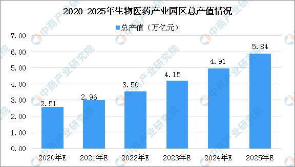 2020年中国生物医药产业园区规模及未来发展趋势预测(图)