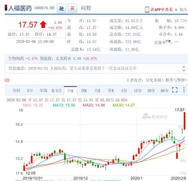 武汉科技|人福医药:公司没有盐酸阿比多尔、达芦那韦制剂生产批件