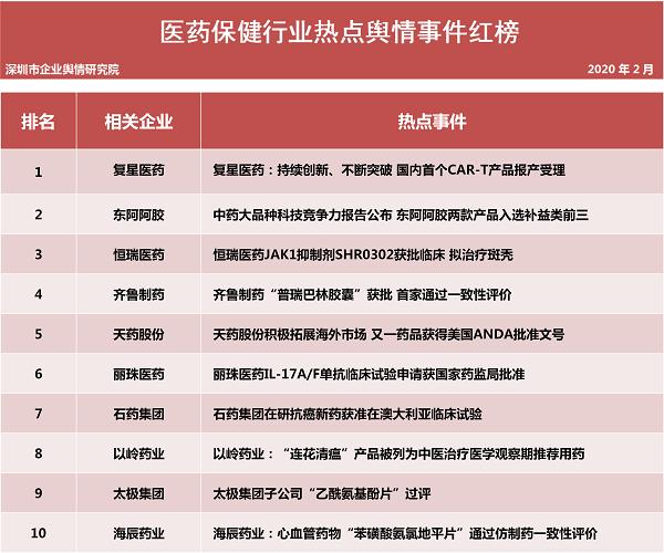 第二十四批企业舆情榜单(医疗保健行业)今日发布 复星医药国内首个CAR