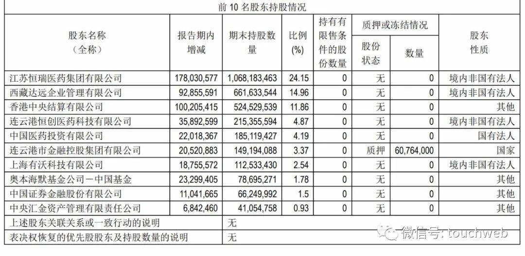 恒瑞医药单季营收55亿市值近4200亿 孙飘扬身价追平李嘉诚