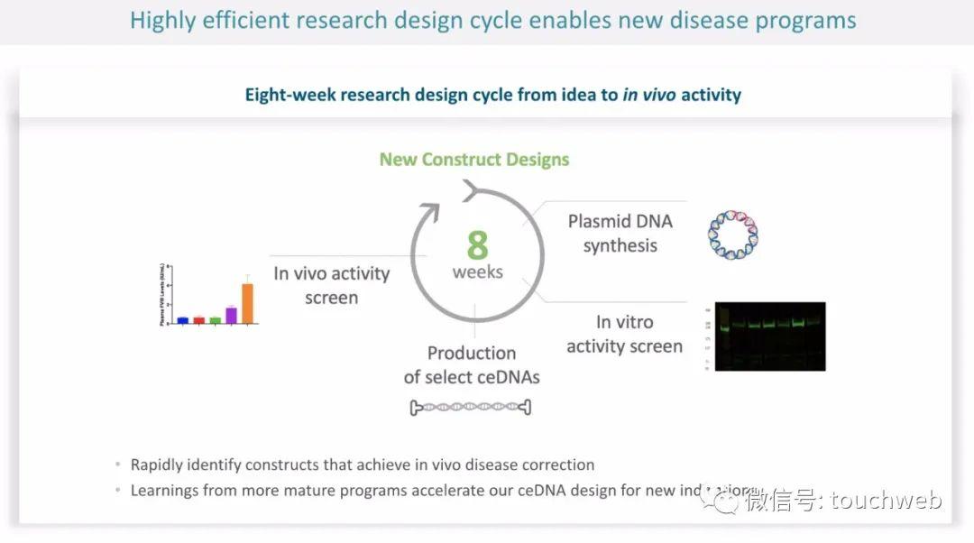 生物医药公司Generation Bio上市:市值超10亿美元