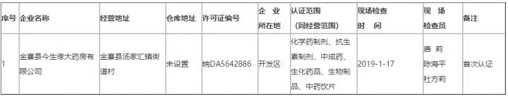 六安市食药监局发布药品零售企业GSP认证公示公告(第287号)