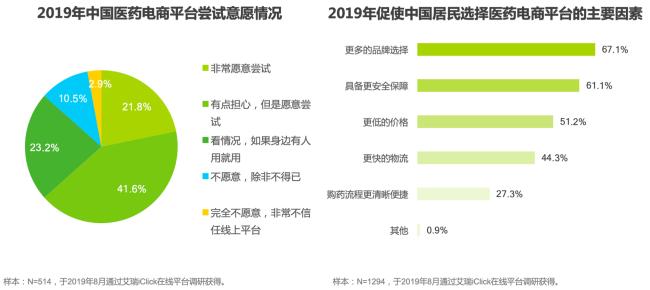 艾瑞:超六成居民使用电商平台购药,每年人均购药5.8次