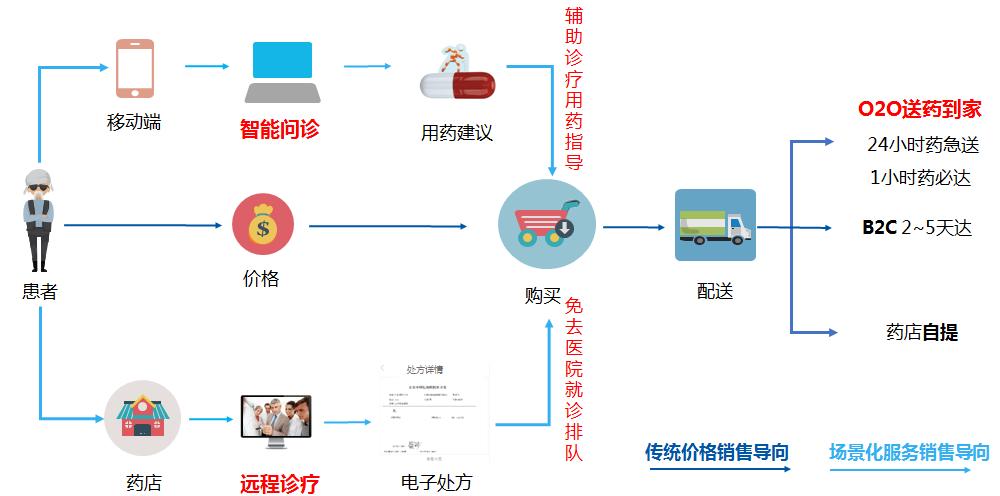 中国医药电商市场规模超500亿,业内称进入高速发展期